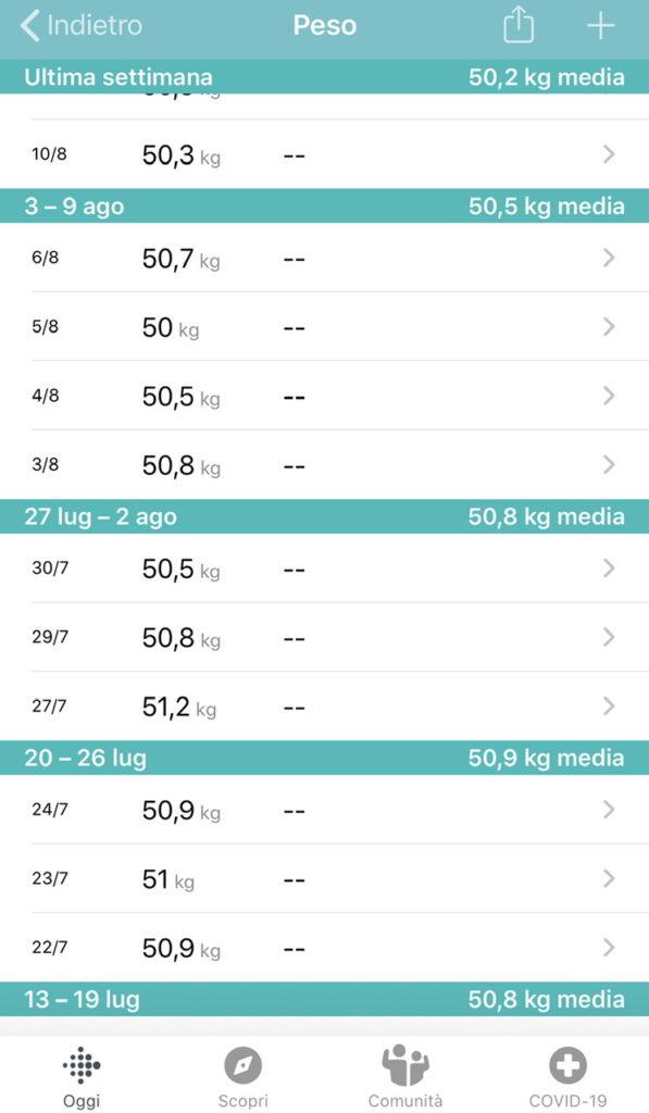 Controllo del peso? Ecco perché è importante e come farlo